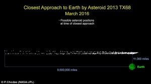 asteroid,earth,London,March,nasa,whale-sized, Asteroid TX68